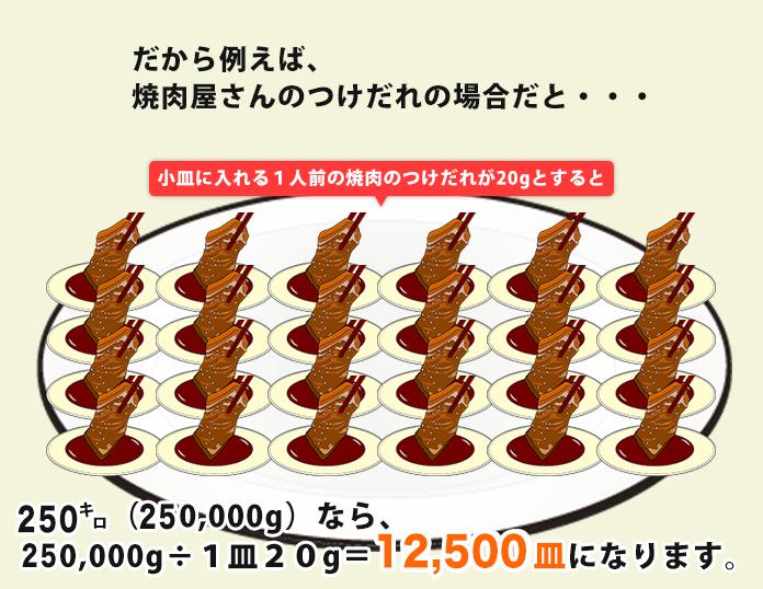 だから例えば、焼肉屋さんのつけだれの場合だと・・・小皿に入れる1人前の焼肉のつけだれが20gとすると200㌔(200,000g)なら、200,000g÷1皿20g=10,000皿になります。