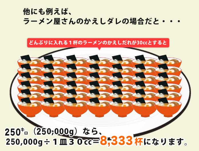 他にも例えば、ラーメン屋さんのかえしダレの場合だと・・・どんぶりに入れる1杯のラーメンのかえしだれが30ccとすると200㌔(200,000g)なら、200,000g÷1皿30g=6,666皿になります。